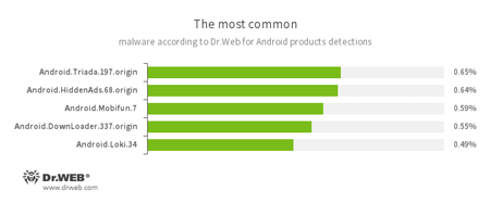 According to statistics collected by Dr.Web for Android February, 2017 #drweb