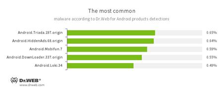 Selon les données fournies par les produits antivirus Dr.Web pour Android février 2017 #drweb