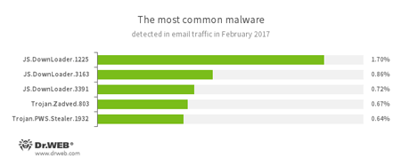 Statistics concerning malicious programs discovered in email traffic February, 2017 #drweb