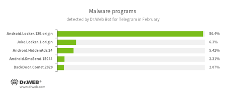 According to Dr.Web Bot for Telegram data February, 2017 #drweb