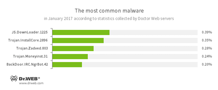 According to Doctor Web statistics servers January, 2017 #drweb