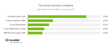 Statistics concerning malicious programs discovered in email traffic January, 2017 #drweb