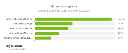 According to Dr.Web Bot for Telegram data January, 2017 #drweb