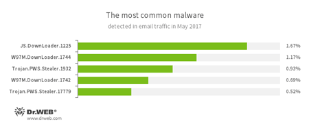 Statistics on malicious programs discovered in email traffic #drweb