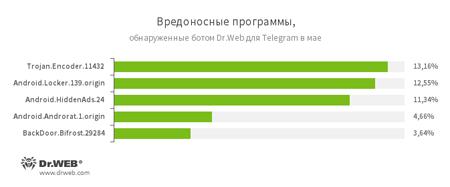 По данным бота Dr.Web для Telegram #drweb