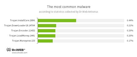 Statistik von Dr.Web Antivirus #drweb