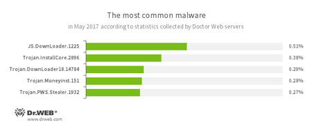 According to Doctor Web statistics servers #drweb