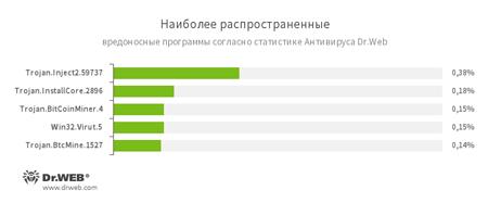 По данным статистики Антивируса Dr.Web