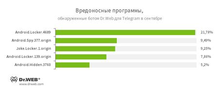 По данным бота Dr.Web для Telegram