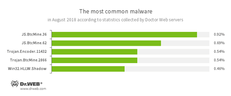 According to Dr.Web Anti-virus statistics