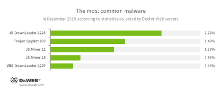 According to Doctor Web statistics servers in 2018