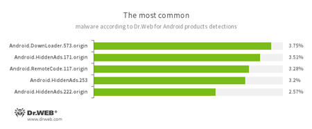 According to statistics collected by Dr.Web for Android