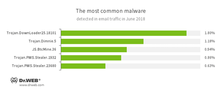 Statistics concerning malicious programs discovered in email traffic.