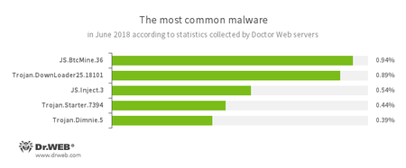 По данным серверов статистики «Доктор Веб»