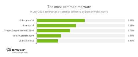 According to Doctor Web's statistics servers #drweb