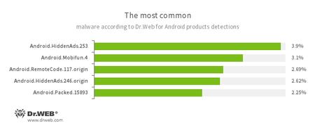 Statistik von Dr.Web für Android #drweb