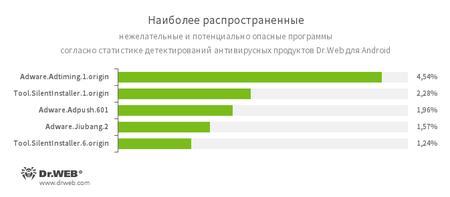Наиболее распространенные нежелательные программы для Android #drweb
