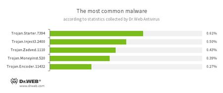 According to Dr.Web Anti-virus statistics