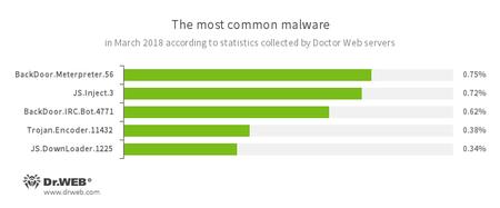 According to Doctor Web's statistics servers