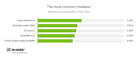 Statistics concerning malicious programs discovered in email traffic #drweb