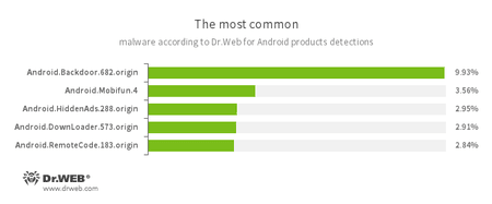 Selon les données fournies par les produits antivirus Dr.Web pour Android #drweb
