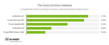 Données des serveurs de statistiques de Doctor Web #drweb