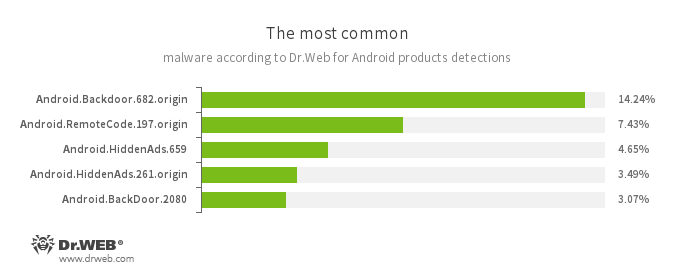 Dr Web — March 2019 mobile malware review from Doctor Web