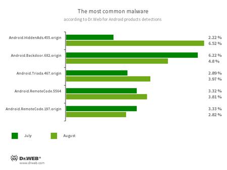 Según los datos de los productos antivirus Dr.Web para Android