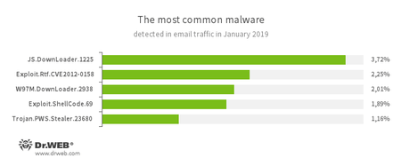 Malware für E-Mail-Traffic  #drweb