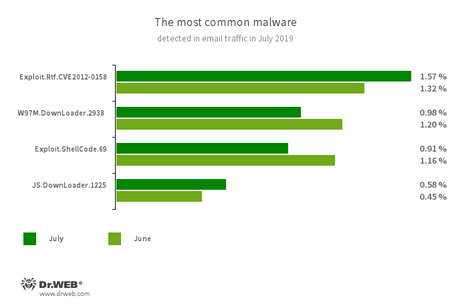 Statistics for malware discovered in email traffic #drweb