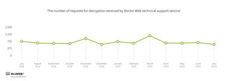 Cryptolocker #drweb
