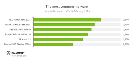 Malware im E-Mail-Traffic  #drweb