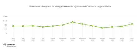 According to Doctor Web's statistics service