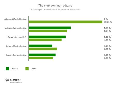 Statistiken von Dr.Web für Android #drweb