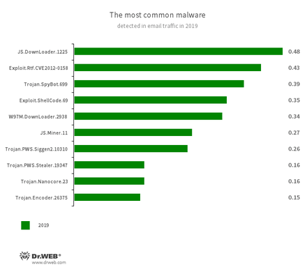 The most common malware detected in email traffic in 2019  #drweb