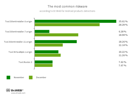Secondo i dati dei prodotti antivirus Dr.Web per Android #drweb