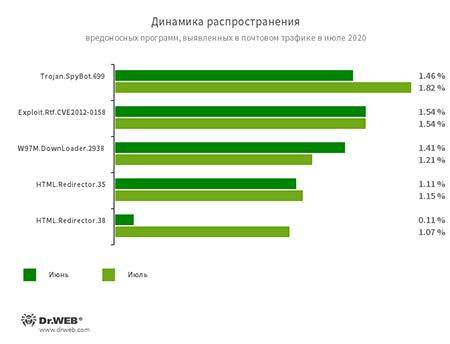 Статистика вредоносных программ в почтовом трафике #drweb