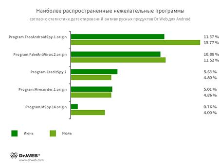 По данным антивирусных продуктов Dr.Web для Android #drweb
