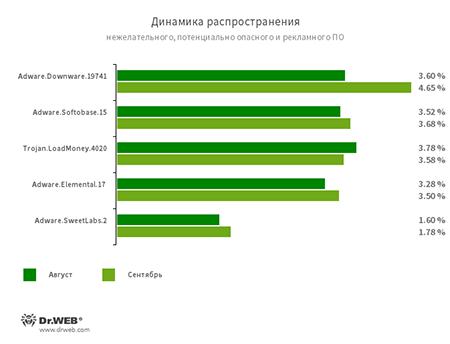 По данным сервиса статистики «Доктор Веб» #drweb