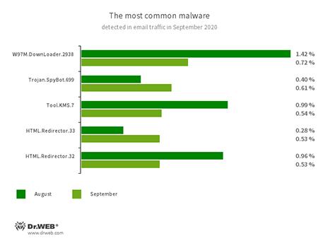Estadísticas de malware en el tráfico de correo #drweb