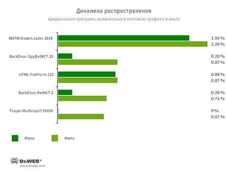 Статистика вредоносных программ в почтовом трафике
