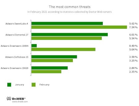 Secondo i dati del servizio delle statistiche Doctor Web #drweb