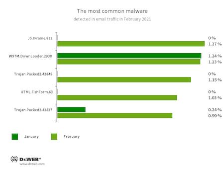 Statistiques relatives aux programmes malveillants détectés dans le trafic e-mail #drweb