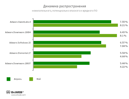 По данным сервиса статистики «Доктор Веб»
