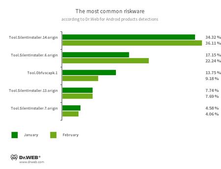 最常见的风险程序 #drweb